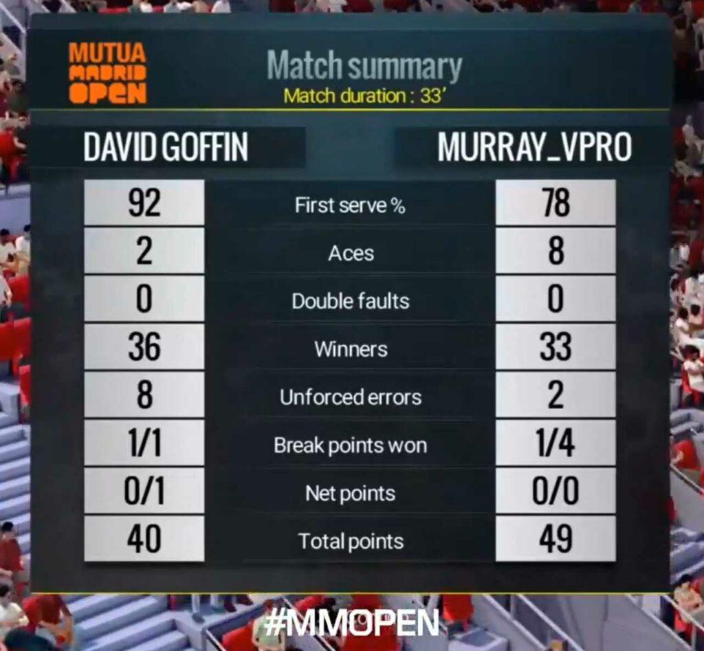 David Goffin en Andy Murray wedstrijdstatistieken - © Mutua Madrid Open Virtual Pro