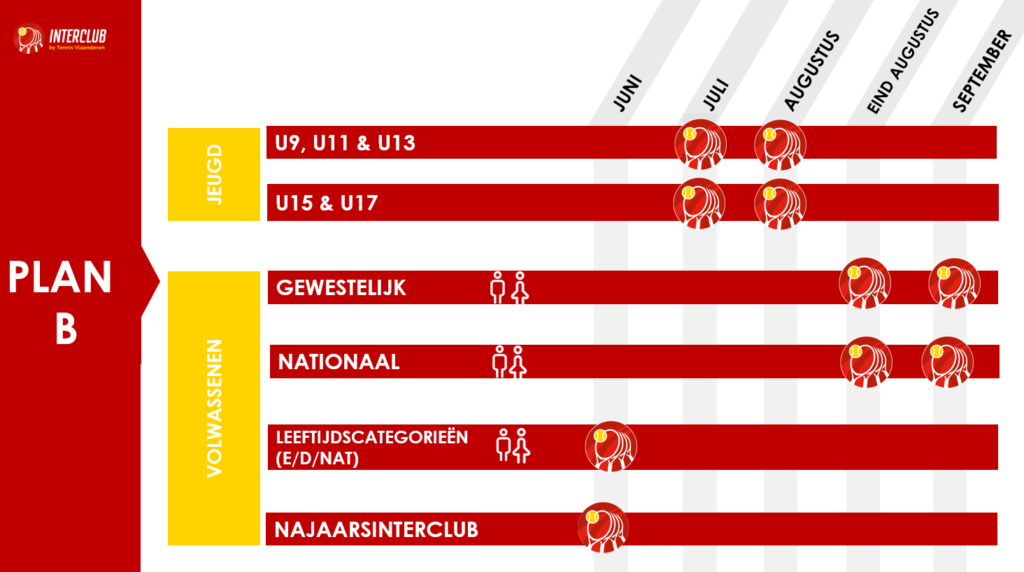 Interclub 2020 Plan B - © Tennis Vlaanderen